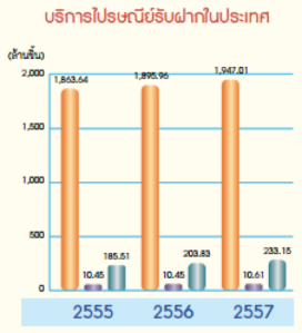 Number of Thailand Post parcel from 2012-2014