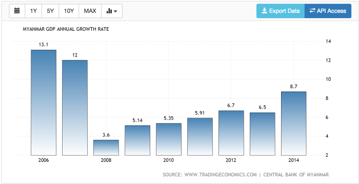 Myanmar annual GDP growth rate